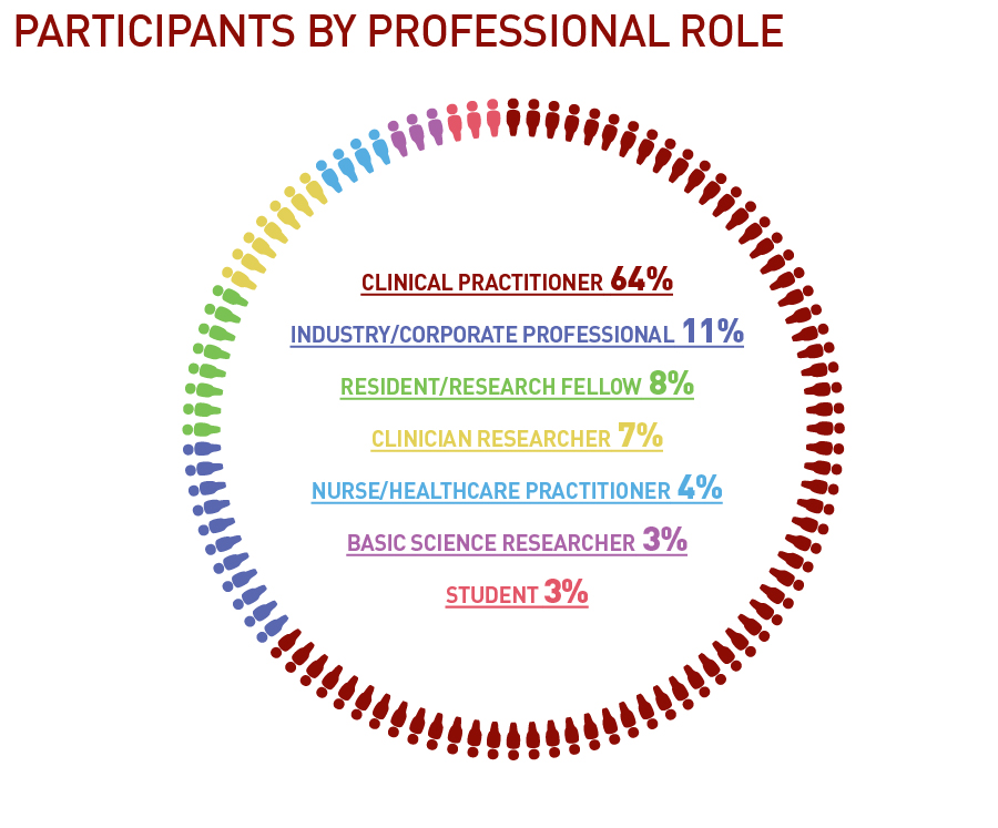 Participants by Professional Role.jpg