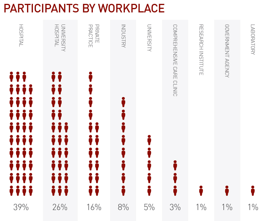 Participants by Work Place.jpg
