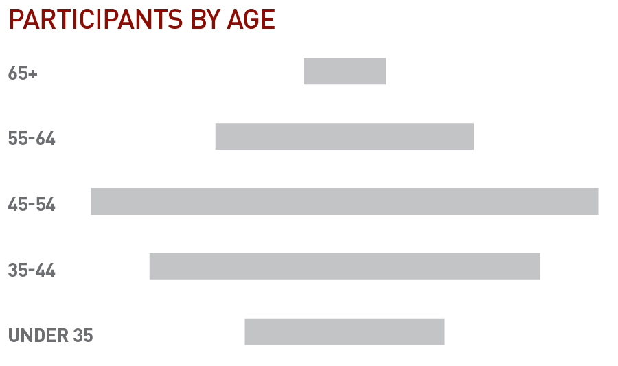 Participants by age.jpg
